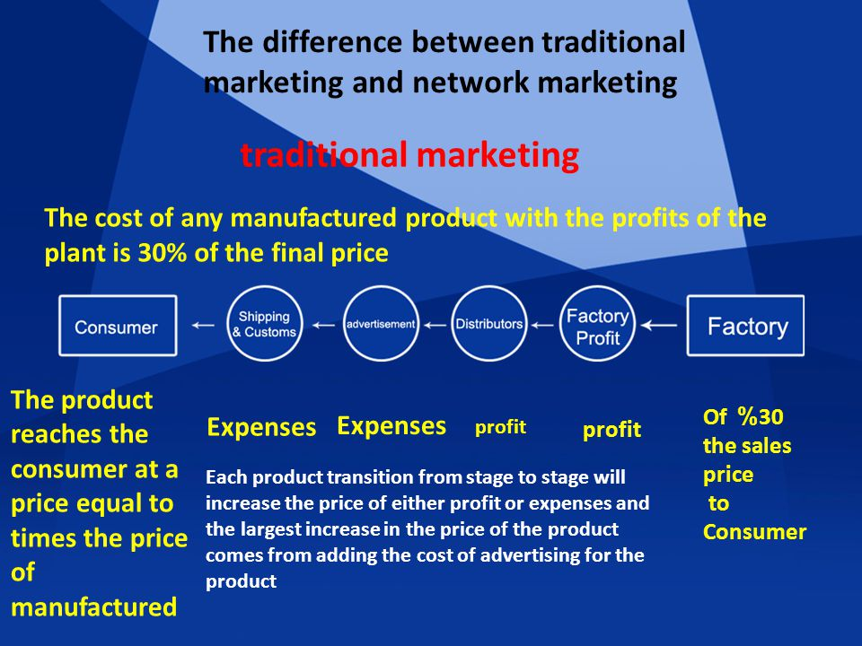 The difference between traditional marketing and network marketing traditional marketing The cost of any manufactured product with the profits of the plant is 30% of the final price 30% Of the sales price to Consumer profit Expenses The product reaches the consumer at a price equal to times the price of manufactured Each product transition from stage to stage will increase the price of either profit or expenses and the largest increase in the price of the product comes from adding the cost of advertising for the product