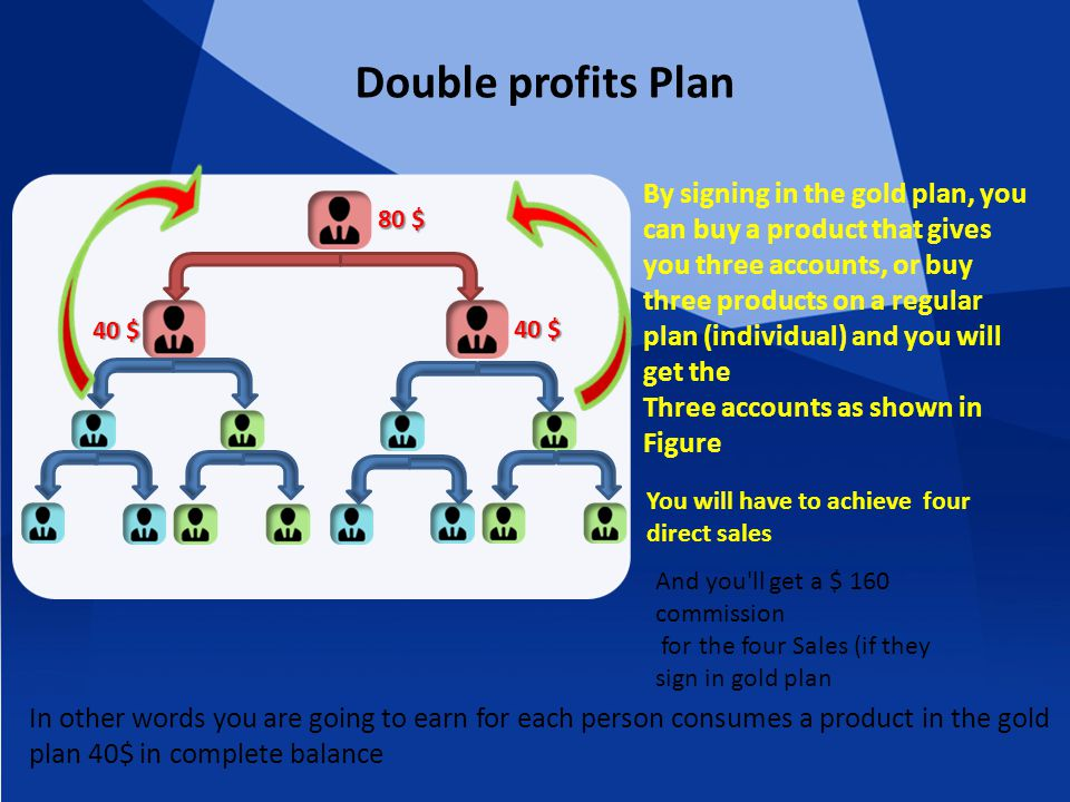 Double profits Plan By signing in the gold plan, you can buy a product that gives you three accounts, or buy three products on a regular plan (individual) and you will get the Three accounts as shown in Figure 80 $ 40 $ You will have to achieve four direct sales In other words you are going to earn for each person consumes a product in the gold plan 40$ in complete balance And you ll get a $ 160 commission for the four Sales (if they sign in gold plan
