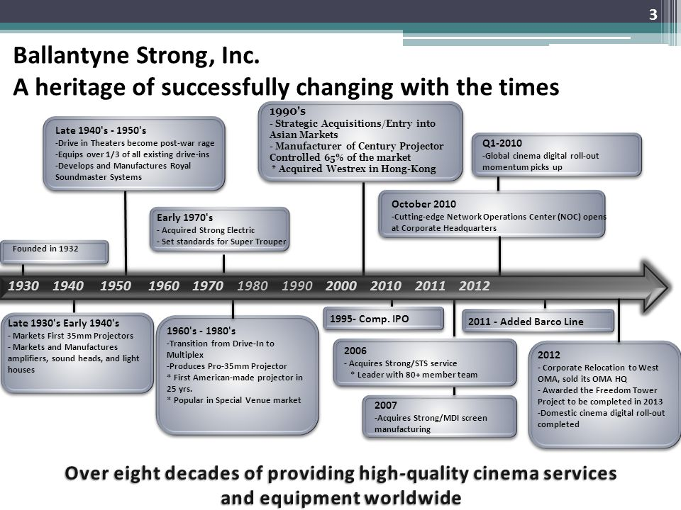 Late 1940 s - 1950 s -Drive in Theaters become post-war rage -Equips over 1/3 of all existing drive-ins -Develops and Manufactures Royal Soundmaster Systems 1960 s - 1980 s -Transition from Drive-In to Multiplex -Produces Pro-35mm Projector * First American-made projector in 25 yrs.