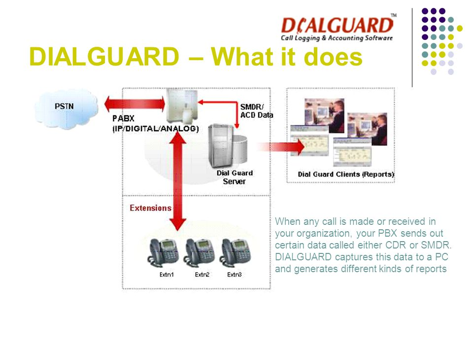 DIALGUARD – What it does When any call is made or received in your organization, your PBX sends out certain data called either CDR or SMDR. DIALGUARD