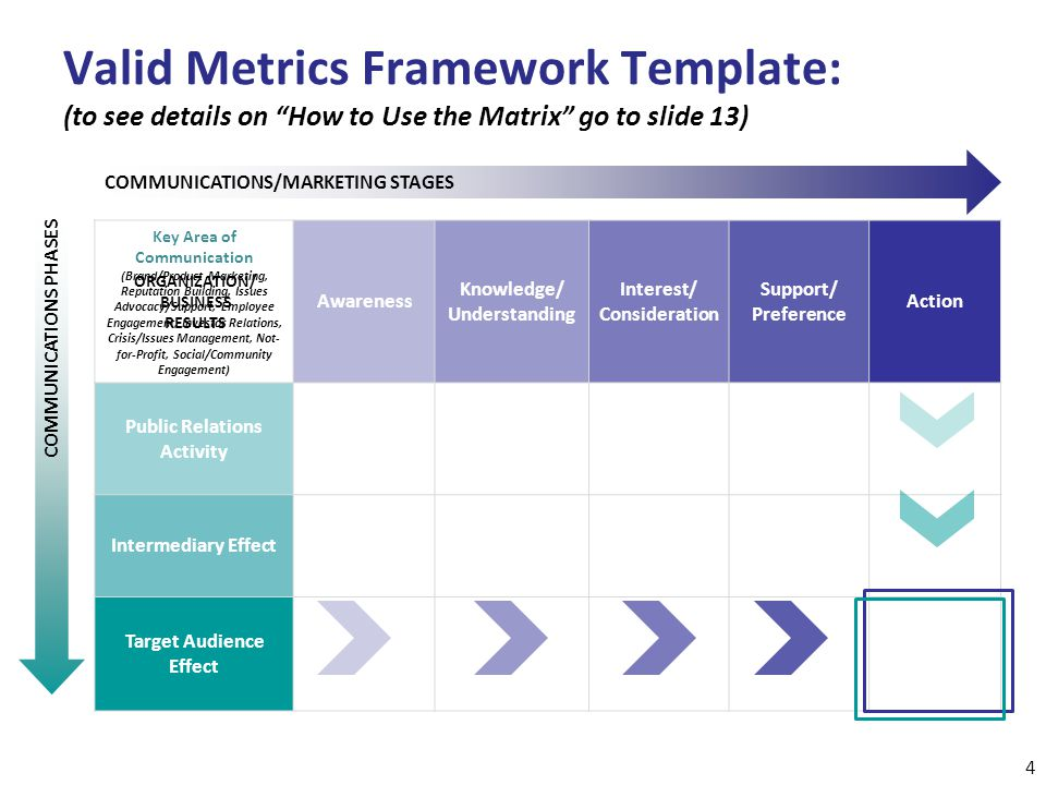 "Valid Metrics Framework Template: (to see details on ""How to Use the Matrix"" go to slide 13) Key Area of Communication (Brand/Product Marketing, Reput"