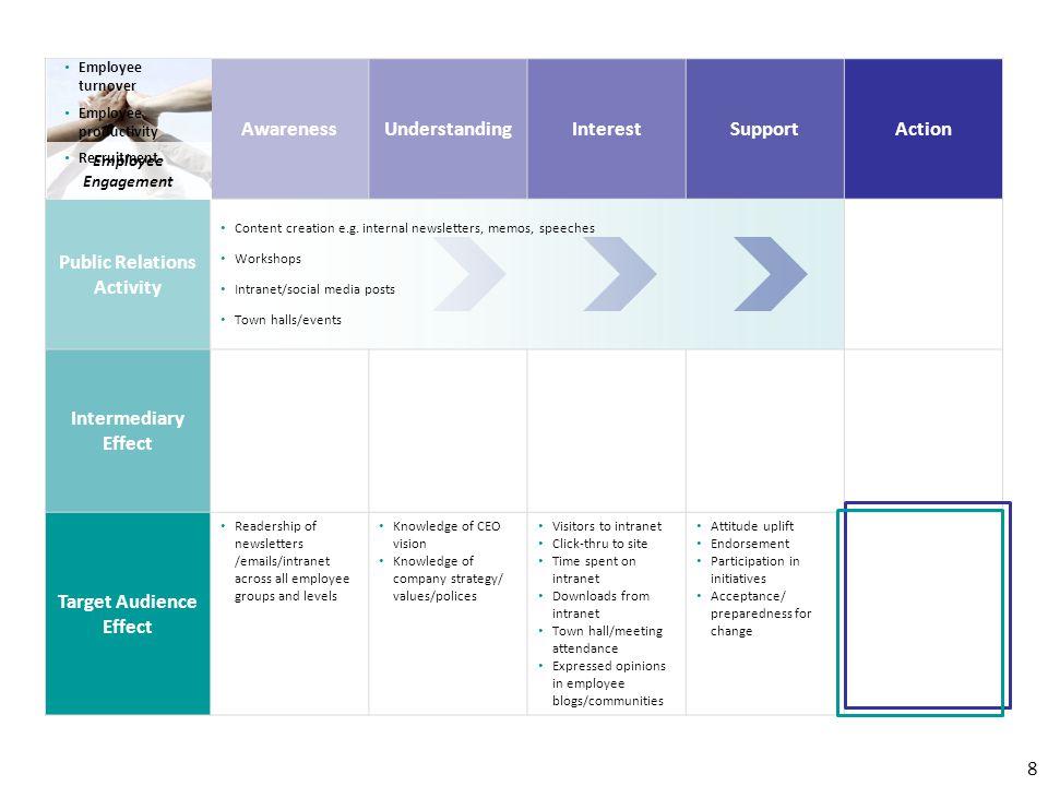 AwarenessUnderstandingInterestSupportAction Public Relations Activity Content creation e.g.