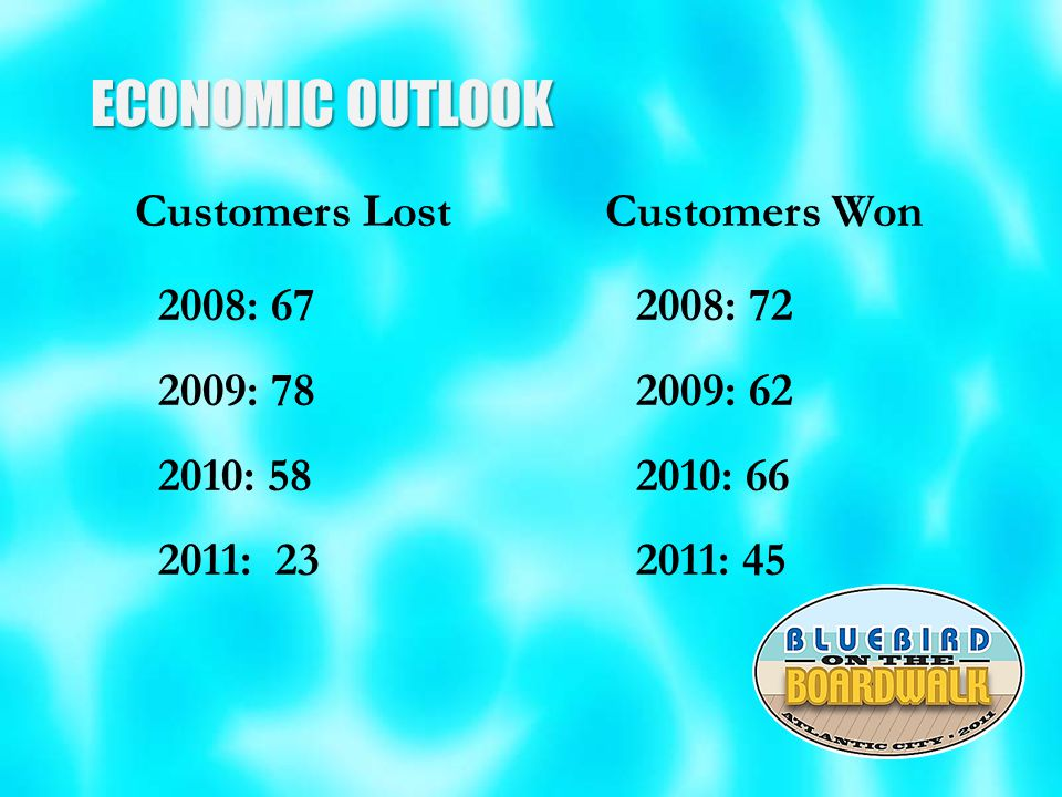 ECONOMIC OUTLOOK Customers Lost Customers Won 2008: 67 2008: 72 2009: 78 2009: 62 2010: 58 2010: 66 2011: 23 2011: 45