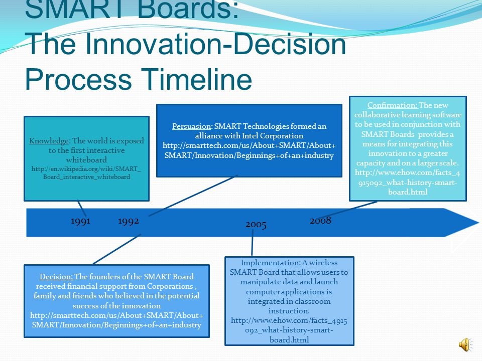 SMART Boards: The Innovation-Decision Process Timeline 2008 2005 19921991 Knowledge: The world is exposed to the first interactive whiteboard http://en.wikipedia.org/wiki/SMART_ Board_interactive_whiteboard Persuasion: SMART Technologies formed an alliance with Intel Corporation http://smarttech.com/us/About+SMART/About+ SMART/Innovation/Beginnings+of+an+industry Decision: The founders of the SMART Board received financial support from Corporations, family and friends who believed in the potential success of the innovation http://smarttech.com/us/About+SMART/About+ SMART/Innovation/Beginnings+of+an+industry Implementation: A wireless SMART Board that allows users to manipulate data and launch computer applications is integrated in classroom instruction.