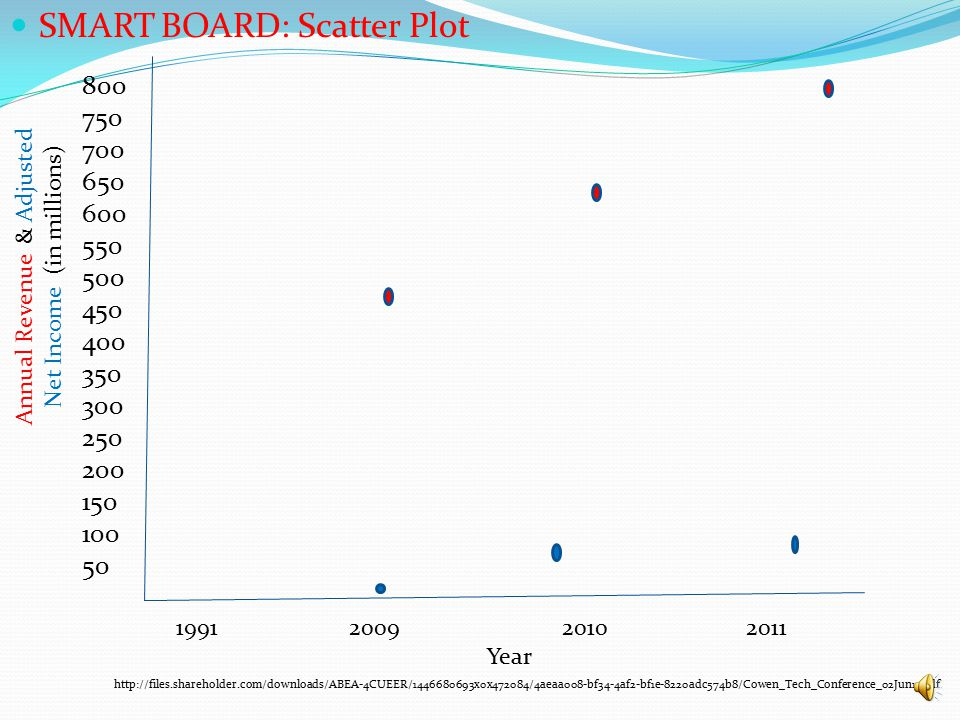 SMART BOARD: Scatter Plot 1991 2009 20102011 Year 800 750 700 650 600 550 500 450 400 350 300 250 200 150 100 50 Annual Revenue & Adjusted Net Income (in millions) http://files.shareholder.com/downloads/ABEA-4CUEER/1446680693x0x472084/4aeaa008-bf34-4af2-bf1e-8220adc574b8/Cowen_Tech_Conference_02Jun11.pdf