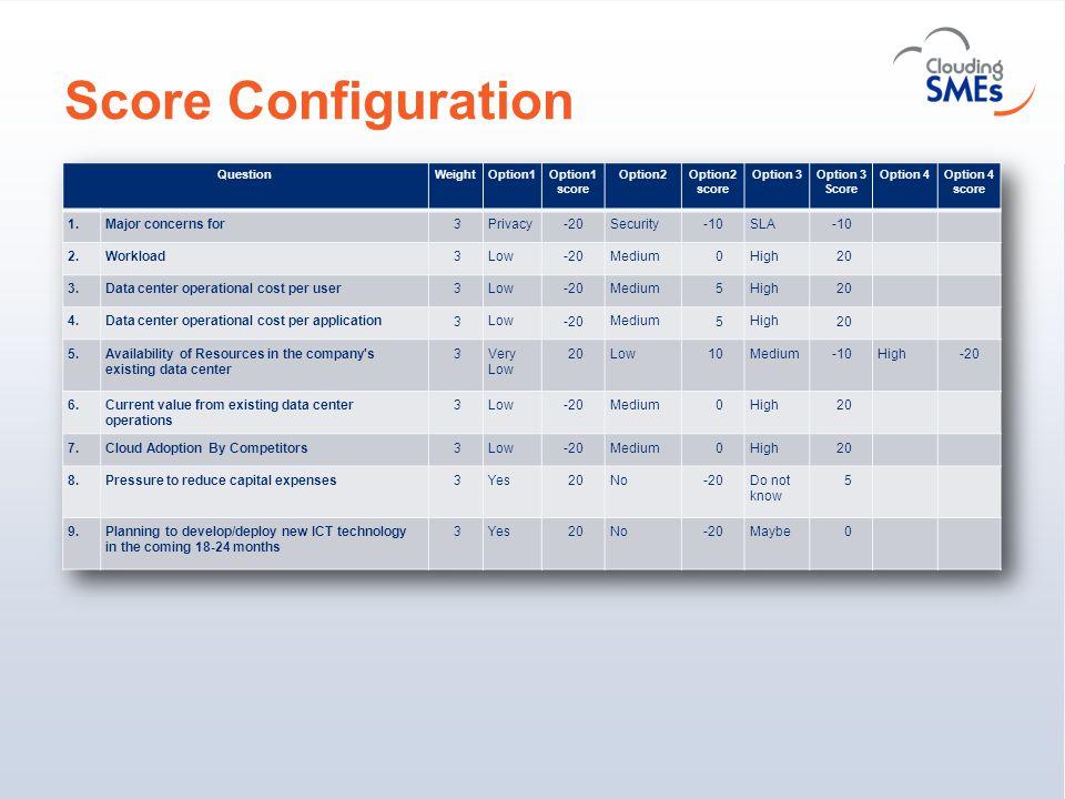 Score Configuration