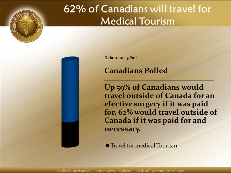 Medical Tourism 101 – Renee Marie Stephano – Medical Tourism Association 62% of Canadians will travel for Medical Tourism Deloitte 2009 Poll Canadians Polled Up 59% of Canadians would travel outside of Canada for an elective surgery if it was paid for, 62% would travel outside of Canada if it was paid for and necessary.