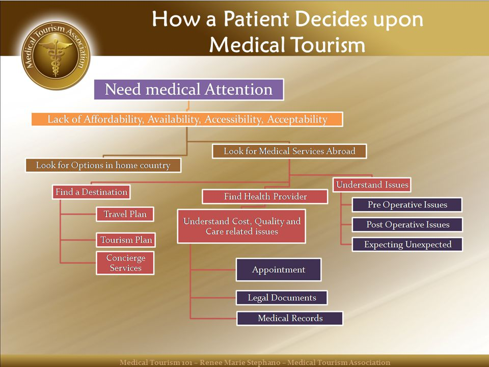 Medical Tourism 101 – Renee Marie Stephano – Medical Tourism Association How a Patient Decides upon Medical Tourism