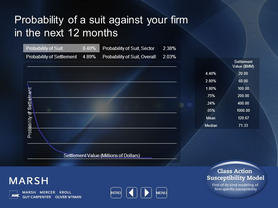 Probability of a suit against your firm in the next 12 months Probability of Suit:8.40%Probability of Suit, Sector2.38% Probability of Settlement4.89%Probability of Suit, Overall:2.03% Settlement Value ($MM) 4.40%20.00 2.80%60.00 1.80%100.00.75%200.00.24%400.00.05%1000.00 Mean120.67 Median71.33 INTROMENU
