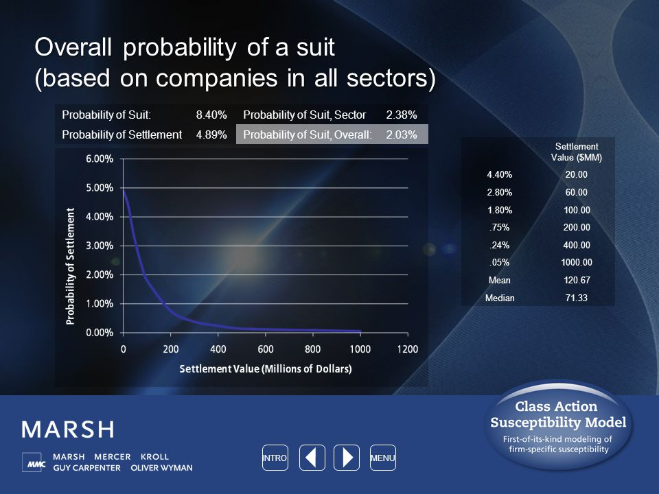 Overall probability of a suit (based on companies in all sectors) Probability of Suit:8.40%Probability of Suit, Sector2.38% Probability of Settlement4.89%Probability of Suit, Overall:2.03% Settlement Value ($MM) 4.40%20.00 2.80%60.00 1.80%100.00.75%200.00.24%400.00.05%1000.00 Mean120.67 Median71.33 INTROMENU