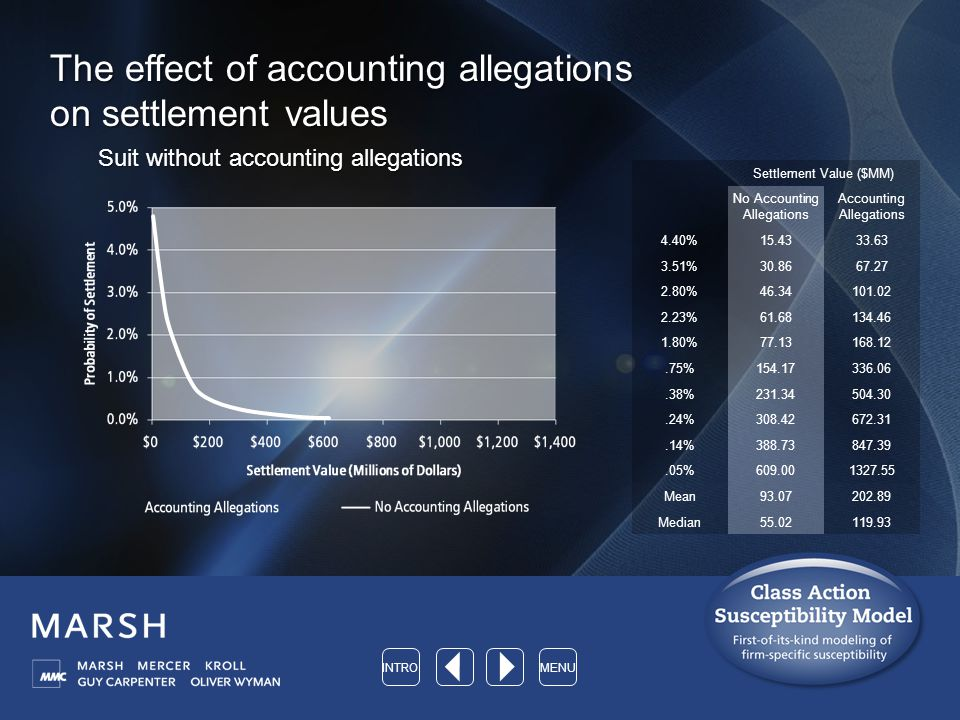 The effect of accounting allegations on settlement values Suit without accounting allegations Settlement Value ($MM) No Accounting Allegations Accounting Allegations 4.40%15.4333.63 3.51%30.8667.27 2.80%46.34101.02 2.23%61.68134.46 1.80%77.13168.12.75%154.17336.06.38%231.34504.30.24%308.42672.31.14%388.73847.39.05%609.001327.55 Mean93.07202.89 Median55.02119.93 INTROMENU