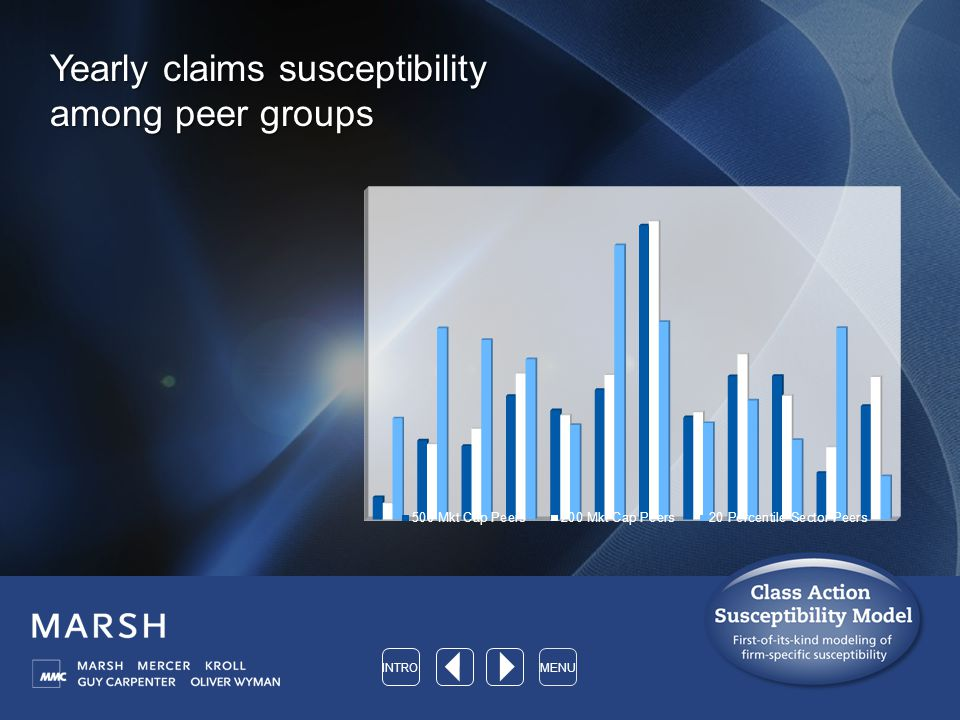 Yearly claims susceptibility among peer groups INTROMENU