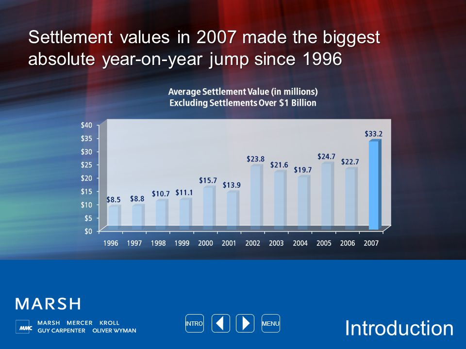 Settlement values in 2007 made the biggest absolute year-on-year jump since 1996 Introduction INTROMENU