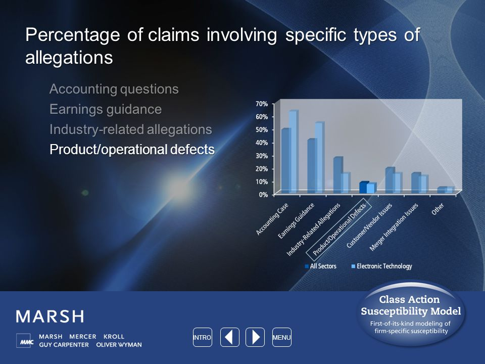 Percentage of claims involving specific types of allegations Accounting questions Earnings guidance Industry-related allegations Product/operational defects INTROMENU