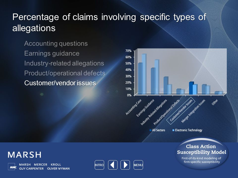Percentage of claims involving specific types of allegations Accounting questions Earnings guidance Industry-related allegations Product/operational defects Customer/vendor issues INTROMENU