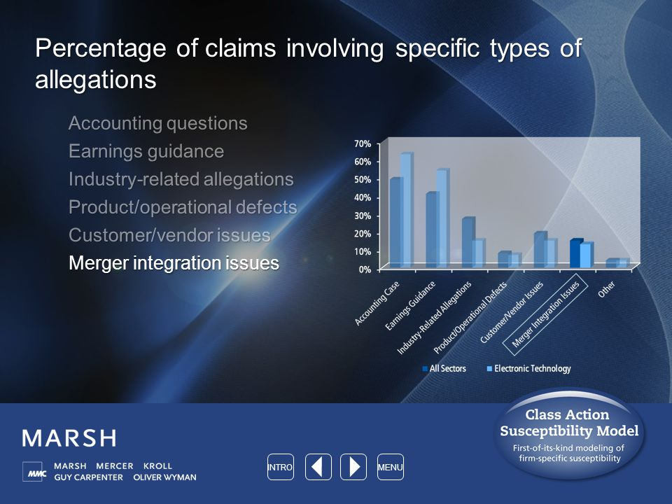 Percentage of claims involving specific types of allegations Accounting questions Earnings guidance Industry-related allegations Product/operational defects Customer/vendor issues Merger integration issues INTROMENU
