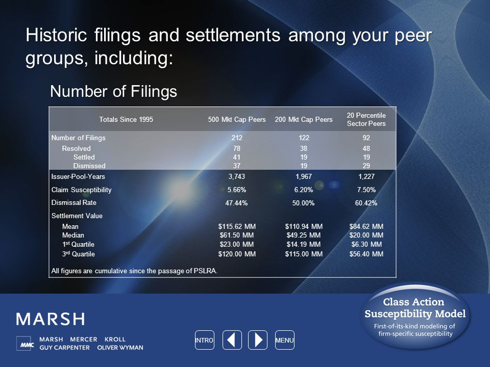 Historic filings and settlements among your peer groups, including: Number of Filings Totals Since 1995500 Mkt Cap Peers200 Mkt Cap Peers 20 Percentile Sector Peers Number of Filings 21212292 Resolved783848 Settled 4119 Dismissed 371929 Issuer-Pool-Years 3,7431,9671,227 Claim Susceptibility 5.66%6.20%7.50% Dismissal Rate 47.44%50.00%60.42% Settlement Value Mean$115.62 MM$110.94 MM$84.62 MM Median$61.50 MM$49.25 MM$20.00 MM 1 st Quartile$23.00 MM$14.19 MM$6.30 MM 3 rd Quartile$120.00 MM$115.00 MM$56.40 MM All figures are cumulative since the passage of PSLRA.