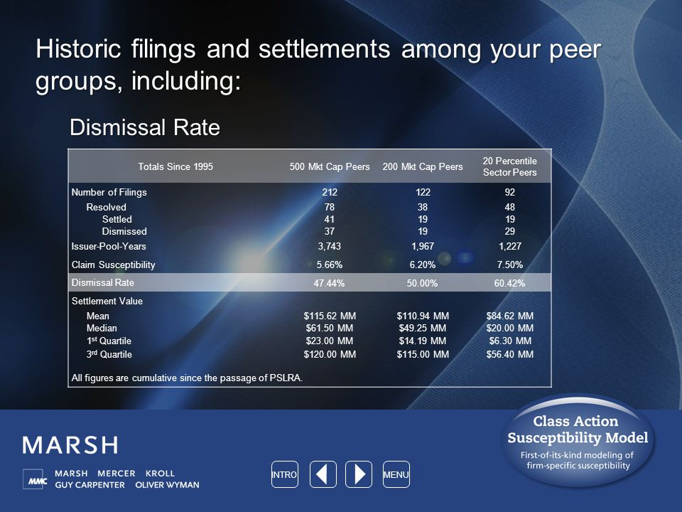 Historic filings and settlements among your peer groups, including: Dismissal Rate Totals Since 1995500 Mkt Cap Peers200 Mkt Cap Peers 20 Percentile Sector Peers Number of Filings 21212292 Resolved783848 Settled 4119 Dismissed 371929 Issuer-Pool-Years 3,7431,9671,227 Claim Susceptibility 5.66%6.20%7.50% Dismissal Rate 47.44%50.00%60.42% Settlement Value Mean$115.62 MM$110.94 MM$84.62 MM Median$61.50 MM$49.25 MM$20.00 MM 1 st Quartile$23.00 MM$14.19 MM$6.30 MM 3 rd Quartile$120.00 MM$115.00 MM$56.40 MM All figures are cumulative since the passage of PSLRA.