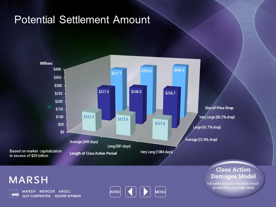 Potential Settlement Amount INTROMENU Based on market capitalization in excess of $20 billion