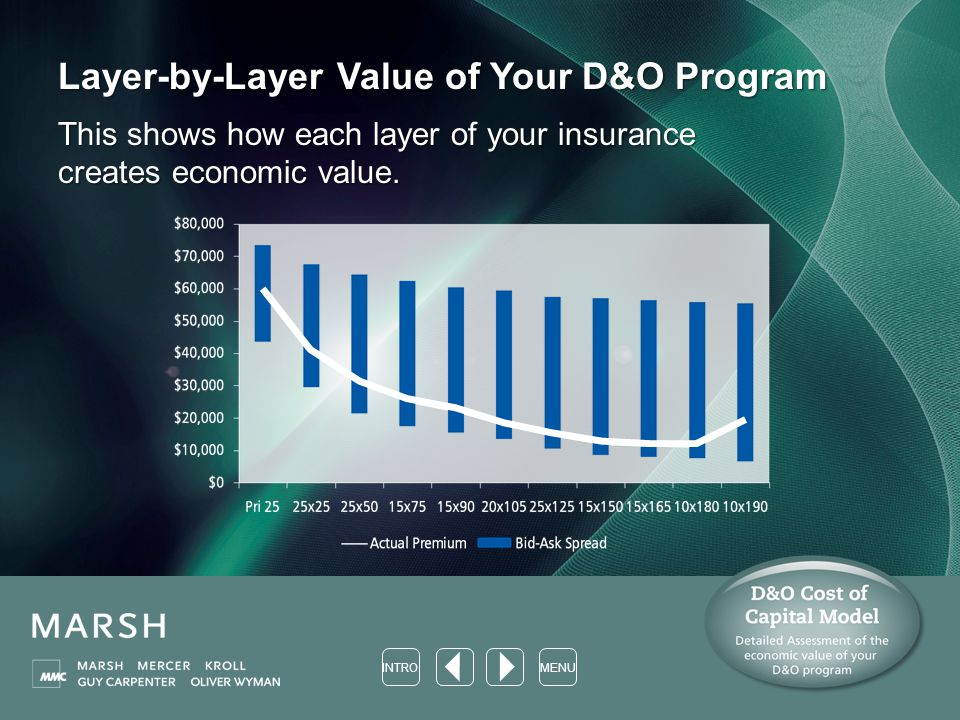 Layer-by-Layer Value of Your D&O Program This shows how each layer of your insurance creates economic value.