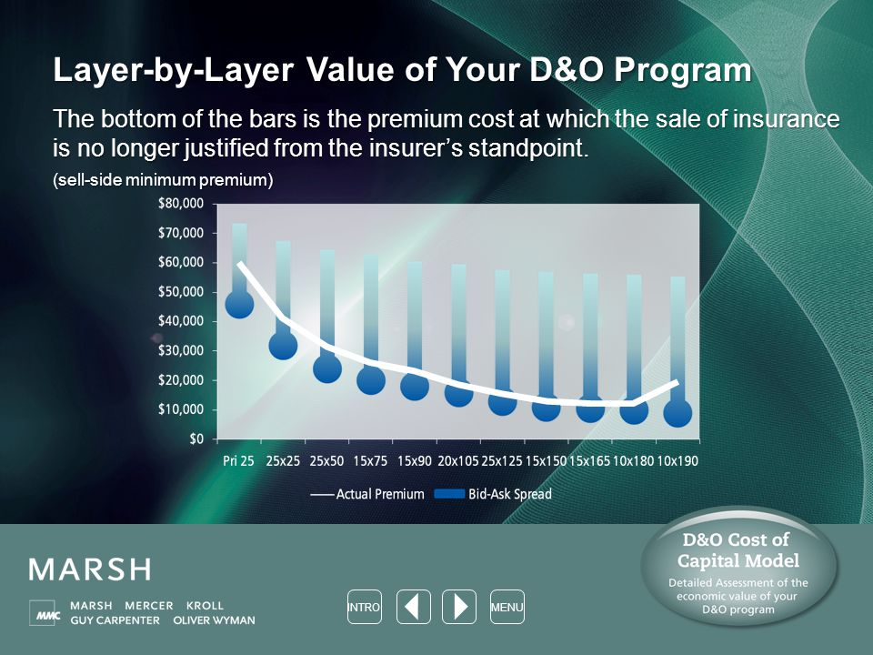 Layer-by-Layer Value of Your D&O Program The bottom of the bars is the premium cost at which the sale of insurance is no longer justified from the insurer's standpoint.
