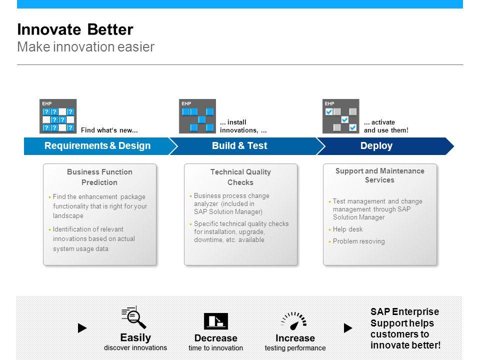 ©2013 SAP AG. All rights reserved.10 Innovate Better Make innovation easier DeployBuild & TestRequirements & Design SAP Enterprise Support helps custo