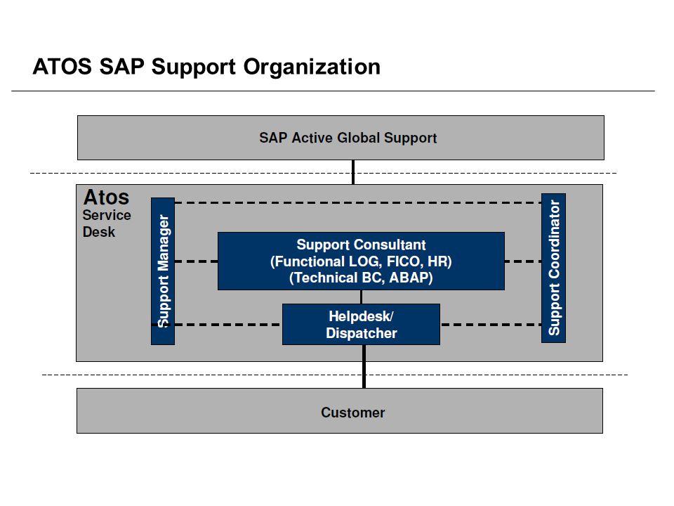 ATOS SAP Support Organization