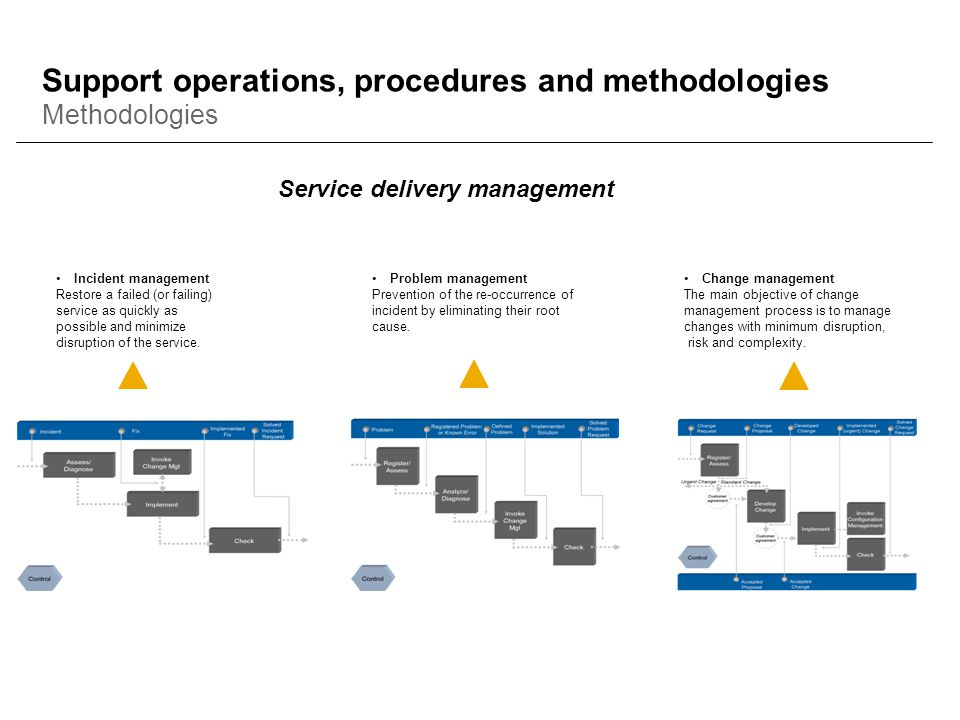 Support operations, procedures and methodologies Methodologies Service delivery management Incident management Restore a failed (or failing) service a