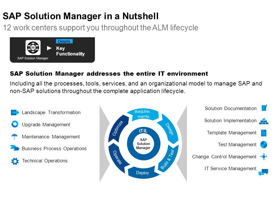 SAP Solution Manager in a Nutshell 12 work centers support you throughout the ALM lifecycle SAP Solution Manager Landscape Transformation Upgrade Mana