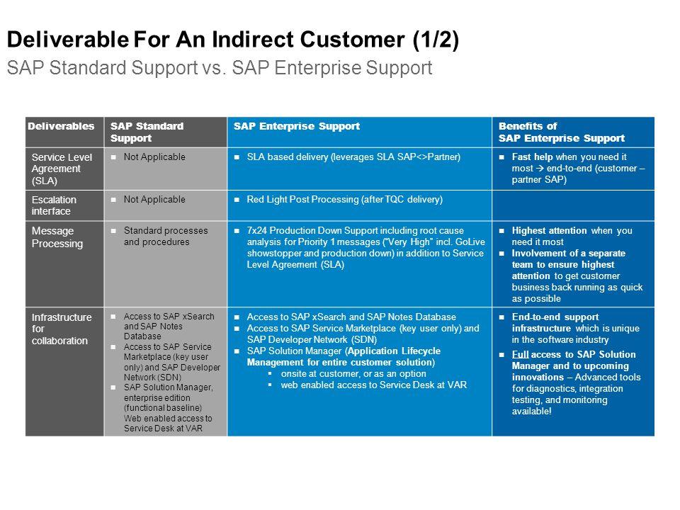 Deliverable For An Indirect Customer (1/2) SAP Standard Support vs. SAP Enterprise Support DeliverablesSAP Standard Support SAP Enterprise SupportBene