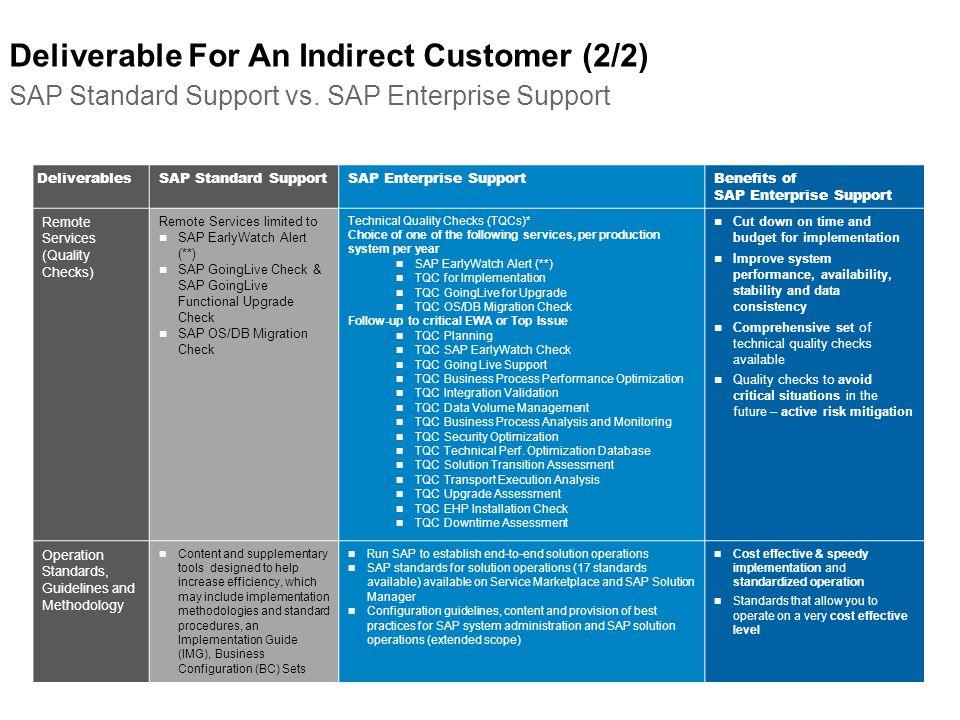 Deliverable For An Indirect Customer (2/2) SAP Standard Support vs. SAP Enterprise Support DeliverablesSAP Standard SupportSAP Enterprise SupportBenef