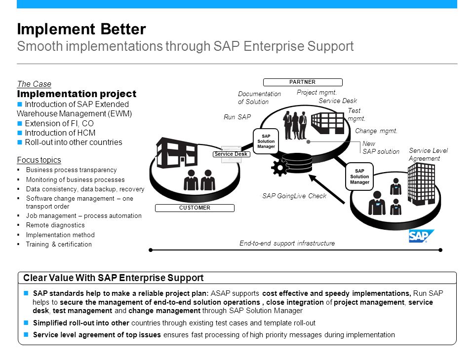 ©2013 SAP AG. All rights reserved.7 Documentation of Solution Focus topics  Business process transparency  Monitoring of business processes  Data c