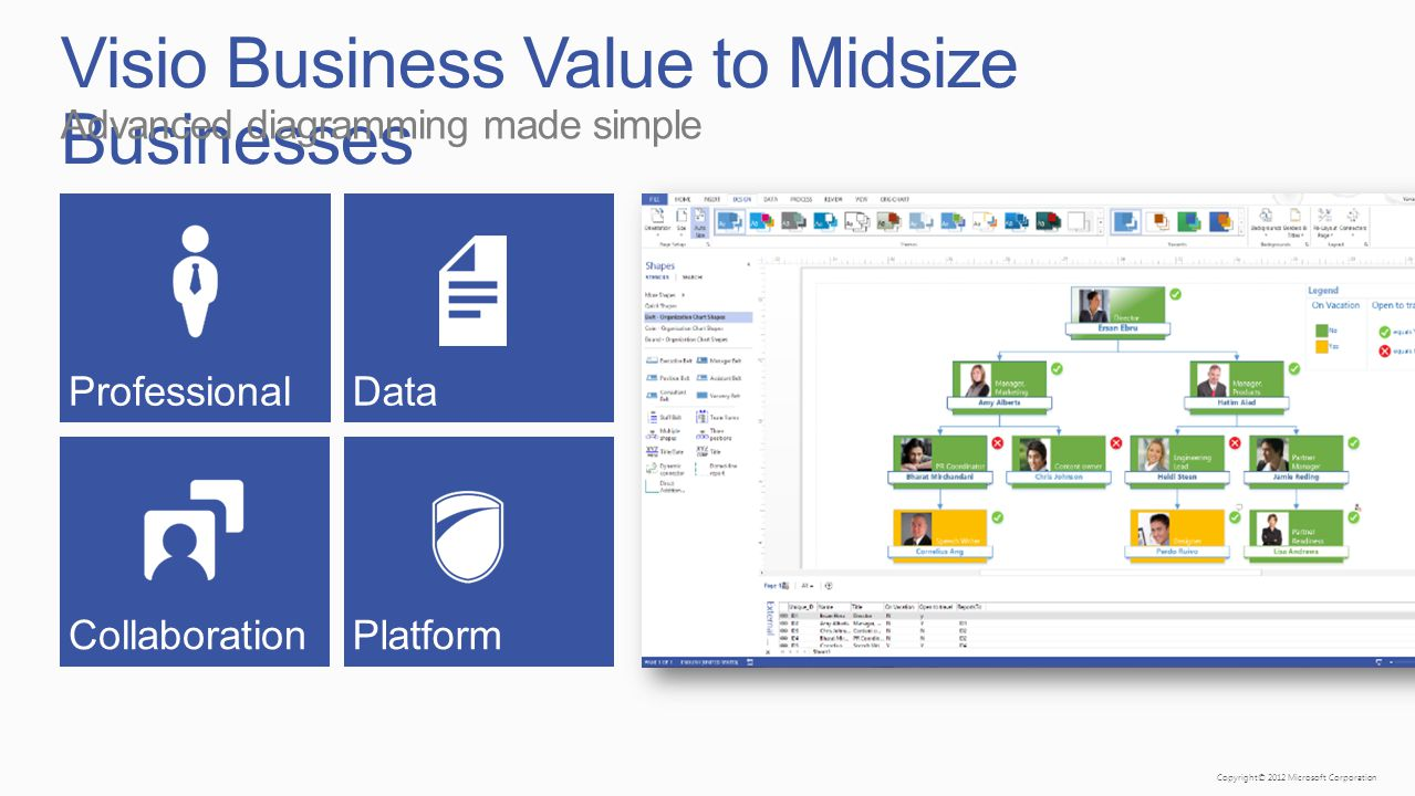 Copyright© 2012 Microsoft Corporation Visio Business Value to Midsize Businesses Advanced diagramming made simple