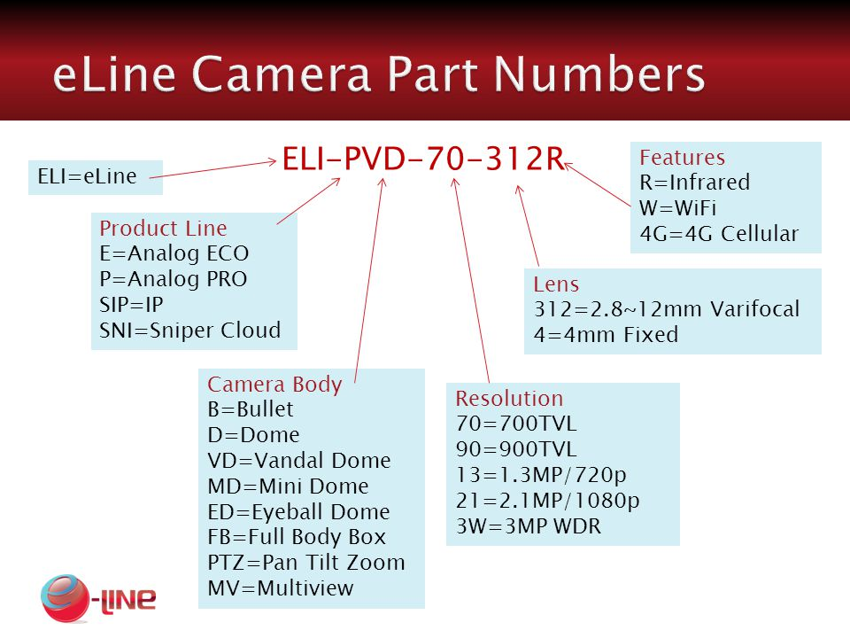 ELI-PVD-70-312R ELI=eLine Product Line E=Analog ECO P=Analog PRO SIP=IP SNI=Sniper Cloud Camera Body B=Bullet D=Dome VD=Vandal Dome MD=Mini Dome ED=Eyeball Dome FB=Full Body Box PTZ=Pan Tilt Zoom MV=Multiview Resolution 70=700TVL 90=900TVL 13=1.3MP/720p 21=2.1MP/1080p 3W=3MP WDR Lens 312=2.8~12mm Varifocal 4=4mm Fixed Features R=Infrared W=WiFi 4G=4G Cellular