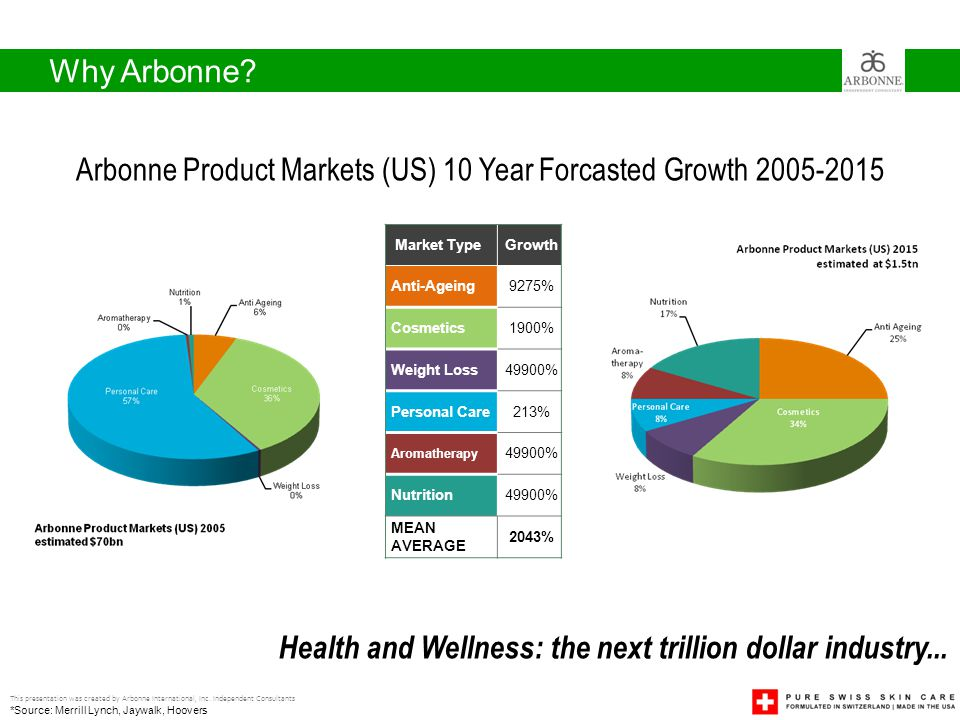 Why Arbonne.This presentation was created by Arbonne International, Inc.