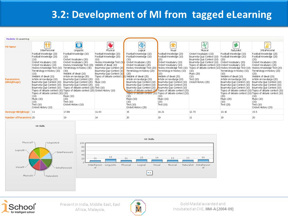 Gold Medal awarded and Incubated at CIIE, IIM-A (2004-09) Present in India, Middle East, East Africa, Malaysia, 3.2: Development of MI from tagged eLearning