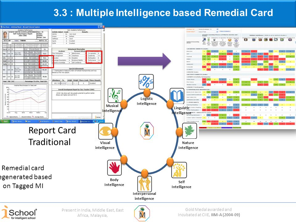 Gold Medal awarded and Incubated at CIIE, IIM-A (2004-09) Present in India, Middle East, East Africa, Malaysia, 3.3 : Multiple Intelligence based Remedial Card Visual intelligence Body Intelligence Interpersonal intelligence Self Intelligence Nature Intelligence Linguistic Intelligence Logistic Intelligence Musical Intelligence Report Card Traditional Remedial card Regenerated based on Tagged MI