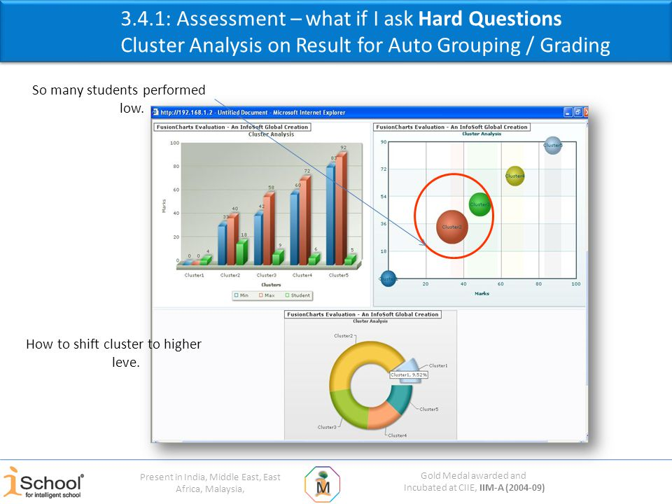 Gold Medal awarded and Incubated at CIIE, IIM-A (2004-09) Present in India, Middle East, East Africa, Malaysia, 3.4.1: Assessment – what if I ask Hard Questions Cluster Analysis on Result for Auto Grouping / Grading So many students performed low.