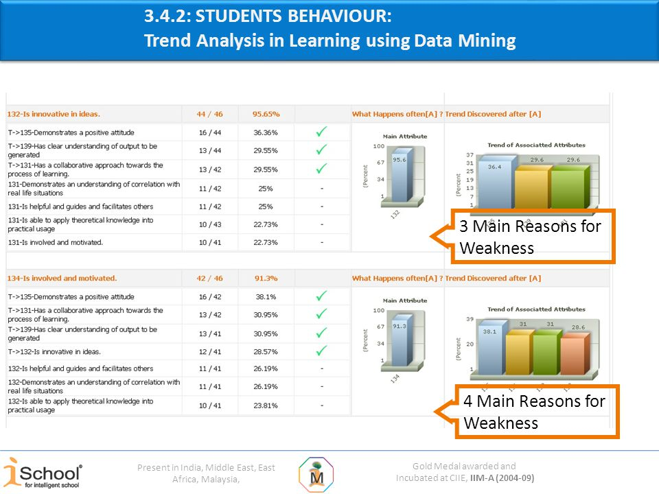 Gold Medal awarded and Incubated at CIIE, IIM-A (2004-09) Present in India, Middle East, East Africa, Malaysia, 4 Main Reasons for Weakness 3 Main Reasons for Weakness 3.4.2: STUDENTS BEHAVIOUR: Trend Analysis in Learning using Data Mining