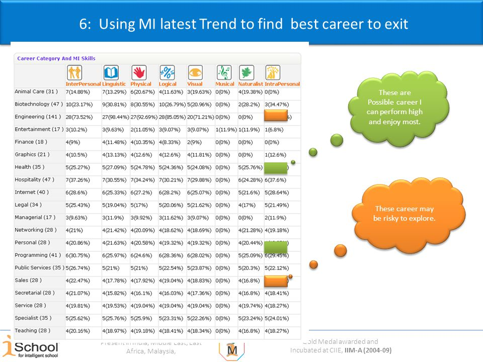 Gold Medal awarded and Incubated at CIIE, IIM-A (2004-09) Present in India, Middle East, East Africa, Malaysia, 6: Using MI latest Trend to find best career to exit These are Possible career I can perform high and enjoy most.