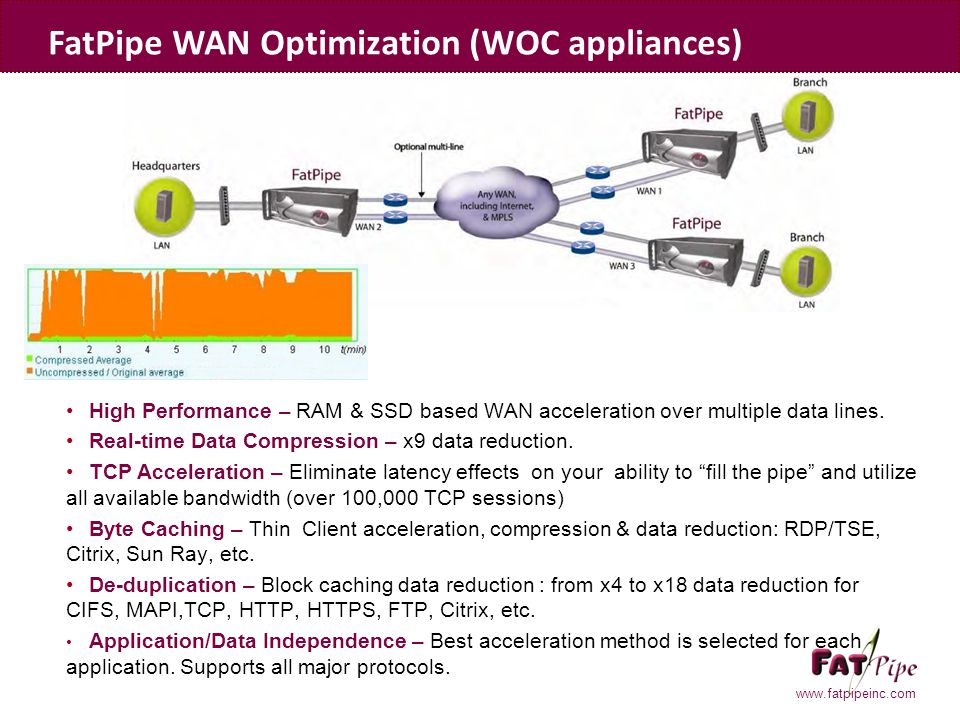 www.fatpipeinc.com High Performance – RAM & SSD based WAN acceleration over multiple data lines. Real-time Data Compression – x9 data reduction. TCP A