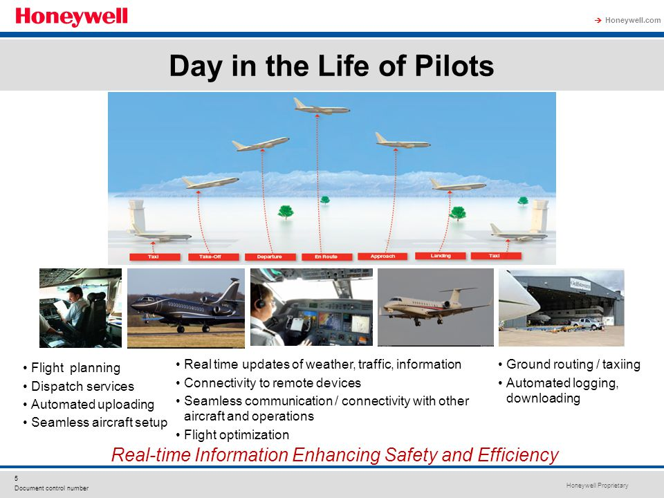 Honeywell Proprietary Honeywell.com  5 Document control number Day in the Life of Pilots Real-time Information Enhancing Safety and Efficiency Flight