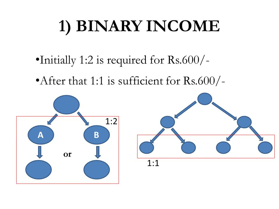 Initially 1:2 is required for Rs.600/- After that 1:1 is sufficient for Rs.600/- 1) BINARY INCOME AB or 1:2 1:1