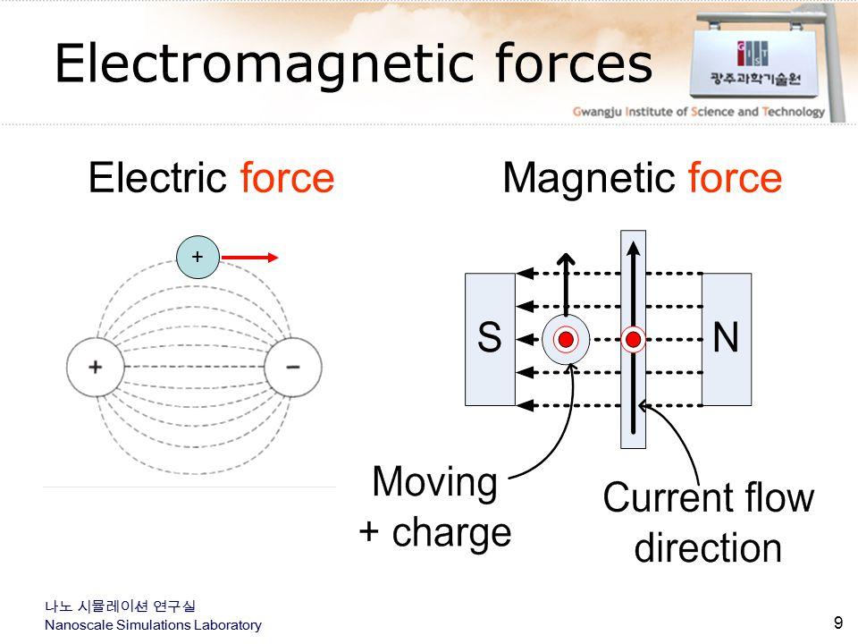 나노 시뮬레이션 연구실 Nanoscale Simulations Laboratory 나노 시뮬레이션 연구실 Nanoscale Simulations Laboratory Drag Force Method  By applying a known viscous drag force, F, and measuring the displacement produced from the trap center, x, the stiffness k follows from k=F/x.