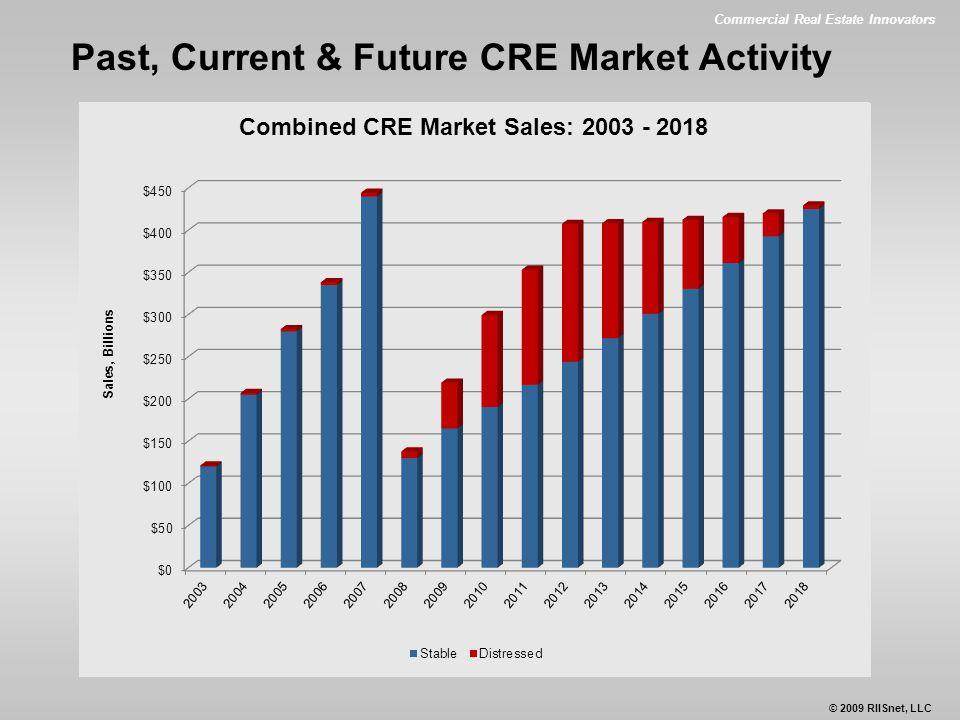 Commercial Real Estate Innovators © 2009 RIISnet, LLC Past, Current & Future CRE Market Activity