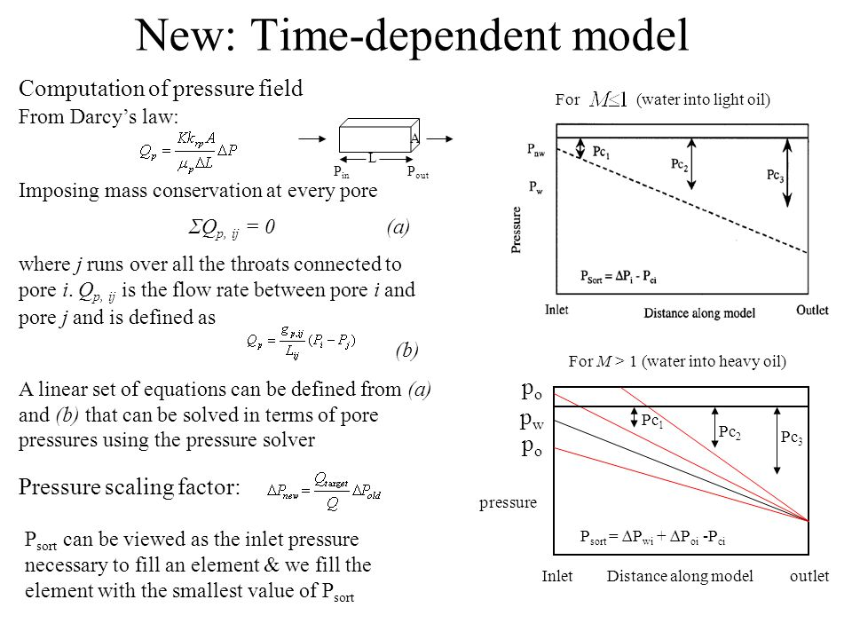 New: Time-dependent model Computation of pressure field From Darcy's law: Imposing mass conservation at every pore ΣQ p, ij = 0 (a) where j runs over