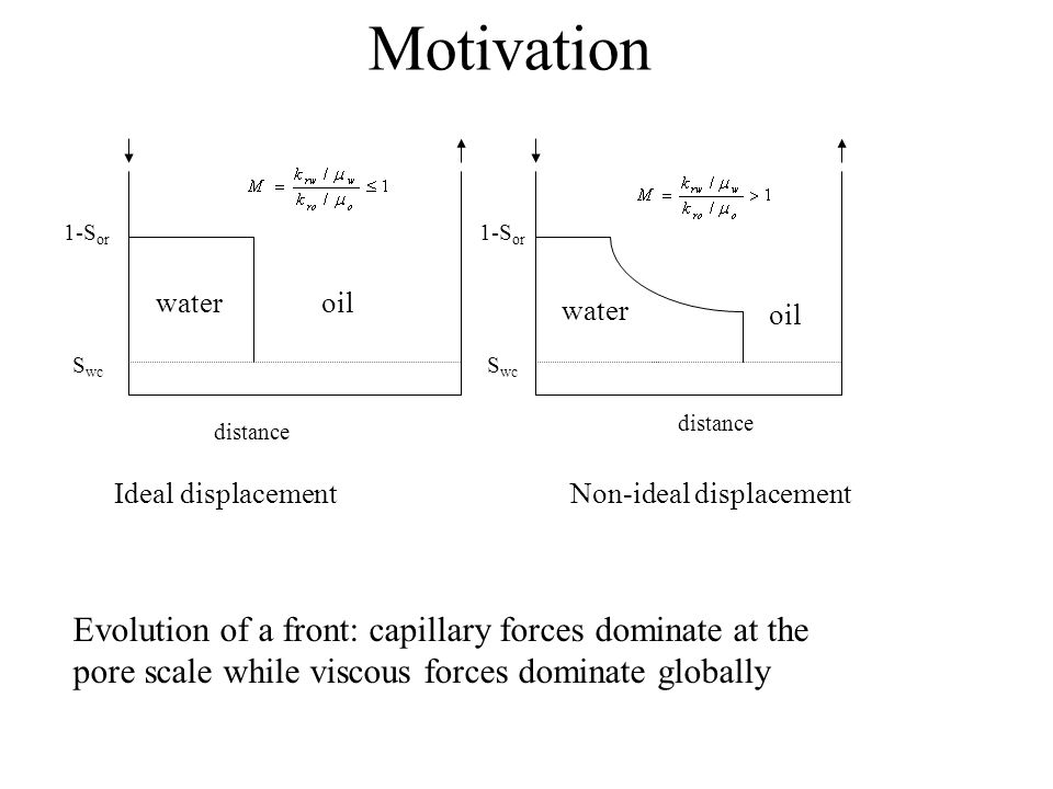 Motivation distance S wc 1-S or Ideal displacementNon-ideal displacement Evolution of a front: capillary forces dominate at the pore scale while visco