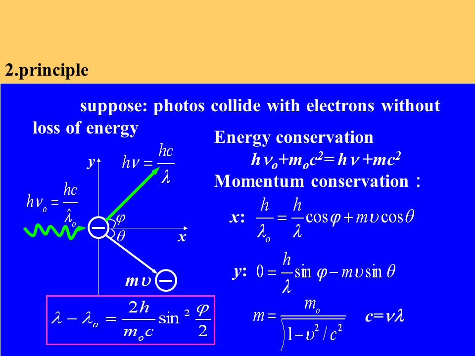 2.principle suppose: photos collide with electrons without loss of energy   x y mm Energy conservation h o +m o c 2 = h +mc 2 Momentum conservation : x:x: y:y: c=