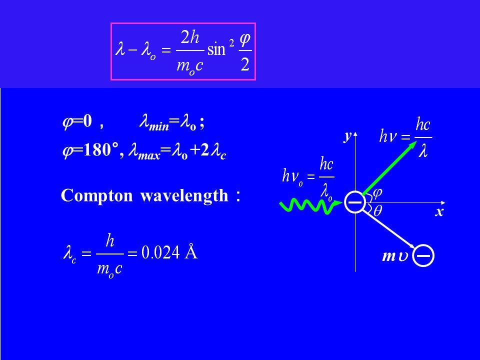 =0 , min = o ;  =180°, max = o +2 c Compton wavelength : Å   x y mm