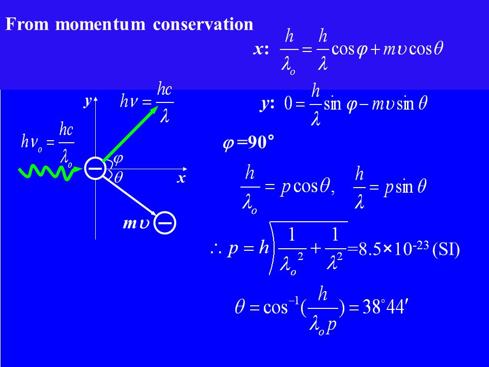x:x: y:y:  =90° =8.5×10 -23 (SI)   x y mm From momentum conservation